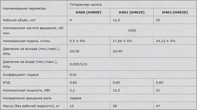 Насос Н401: Н401е, Н401ур, Н401У, Н4001ер характеристика