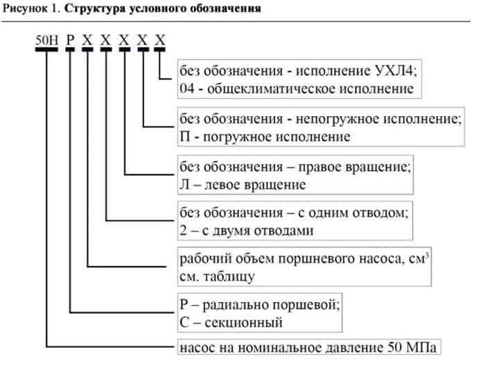 Насос 50НР 50НР32/2 - схема 2