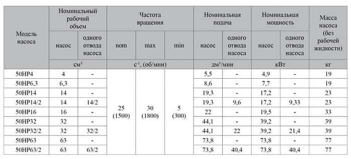 Насос 50НР 50НР32/2 - схема 4