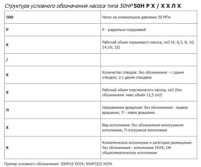 Насос 50НР 50НР32/2 - схема 6