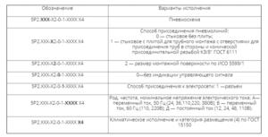 Пневмораспределитель 5Р2 расшифровка и условное обозначение