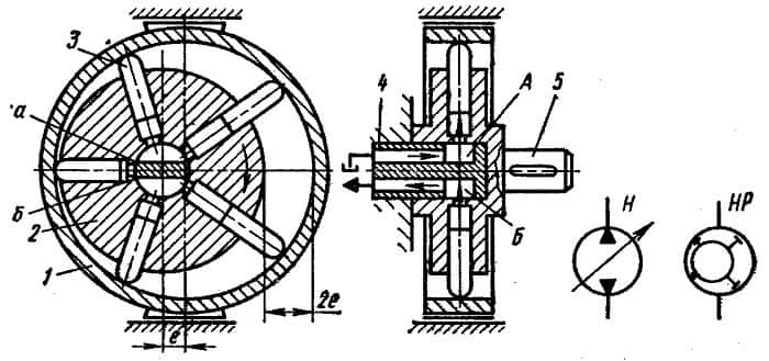 Радиально поршневой насос: схема, чертеж